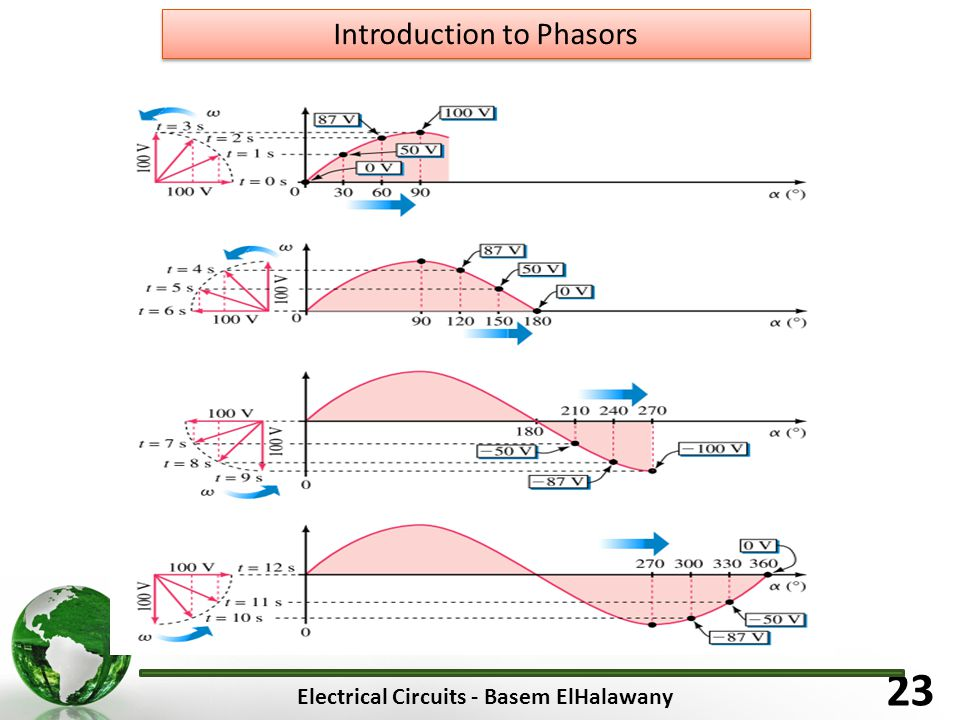 Electrical Circuits - Basem ElHalawany 23 Introduction to Phasors