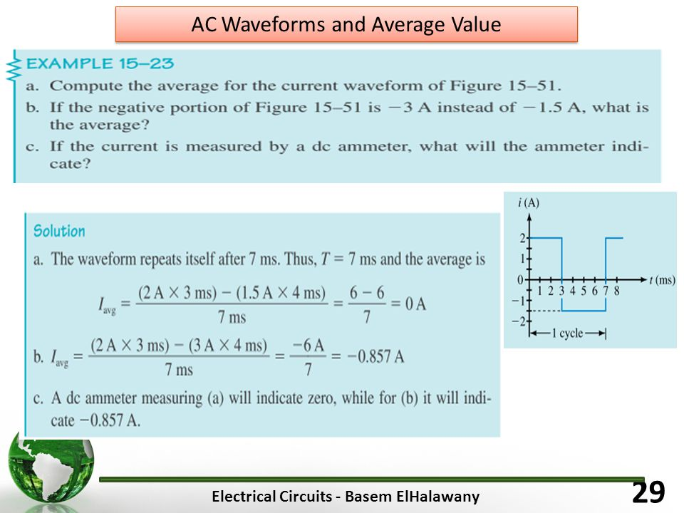 Electrical Circuits - Basem ElHalawany 29 AC Waveforms and Average Value