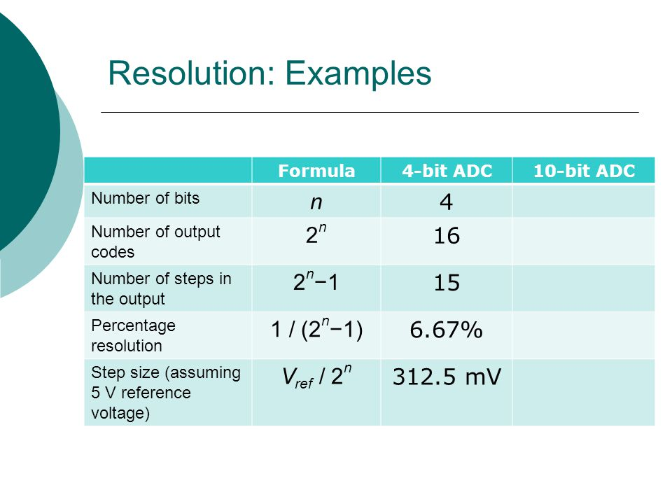 Resolution: Examples Formula4-bit ADC10-bit ADC Number of bits n 4 Number of output codes 2n2n 16 Number of steps in the output 2 n −1 15 Percentage resolution 1 / (2 n −1) 6.67% Step size (assuming 5 V reference voltage) V ref / 2 n 312.5 mV