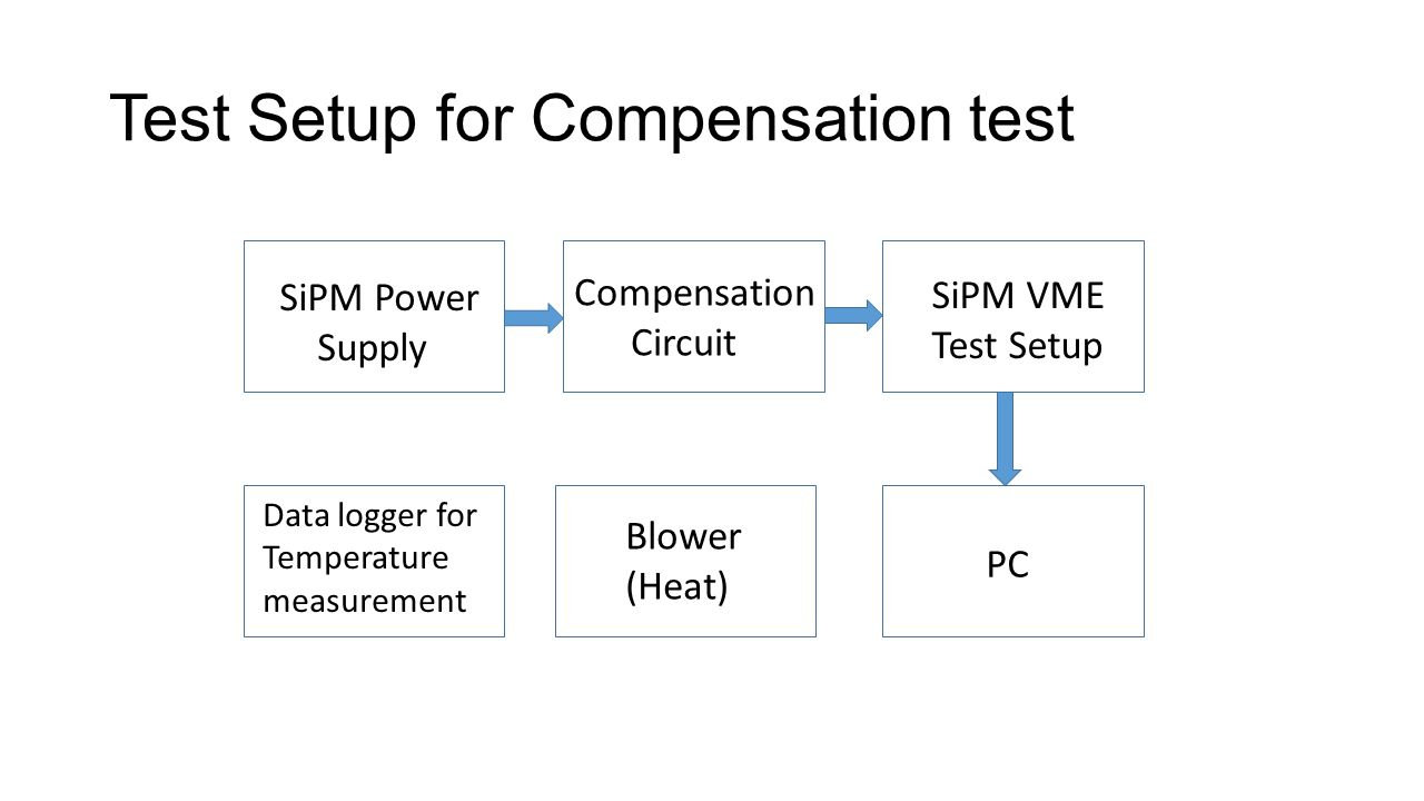 Test Setup for Compensation test SiPM Power Supply Compensation Circuit SiPM VME Test Setup PC Data logger for Temperature measurement Blower (Heat)