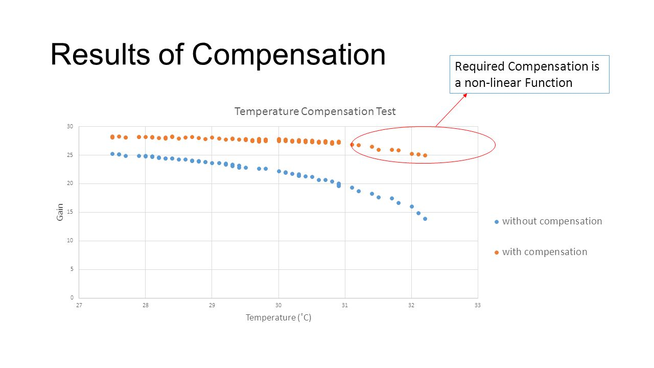 Results of Compensation Required Compensation is a non-linear Function