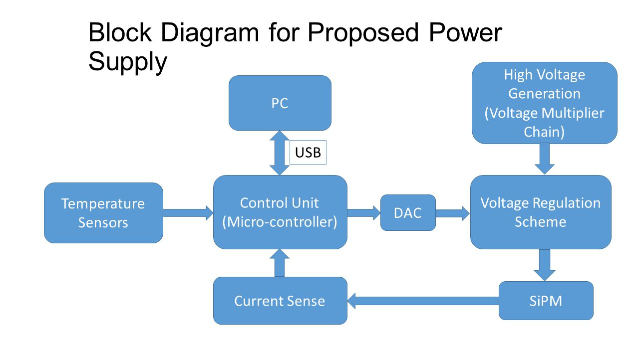 Block Diagram for Proposed Power Supply High Voltage Generation (Voltage Multiplier Chain) Control Unit (Micro-controller) Temperature Sensors Voltage Regulation Scheme PC USB SiPM Current Sense DAC