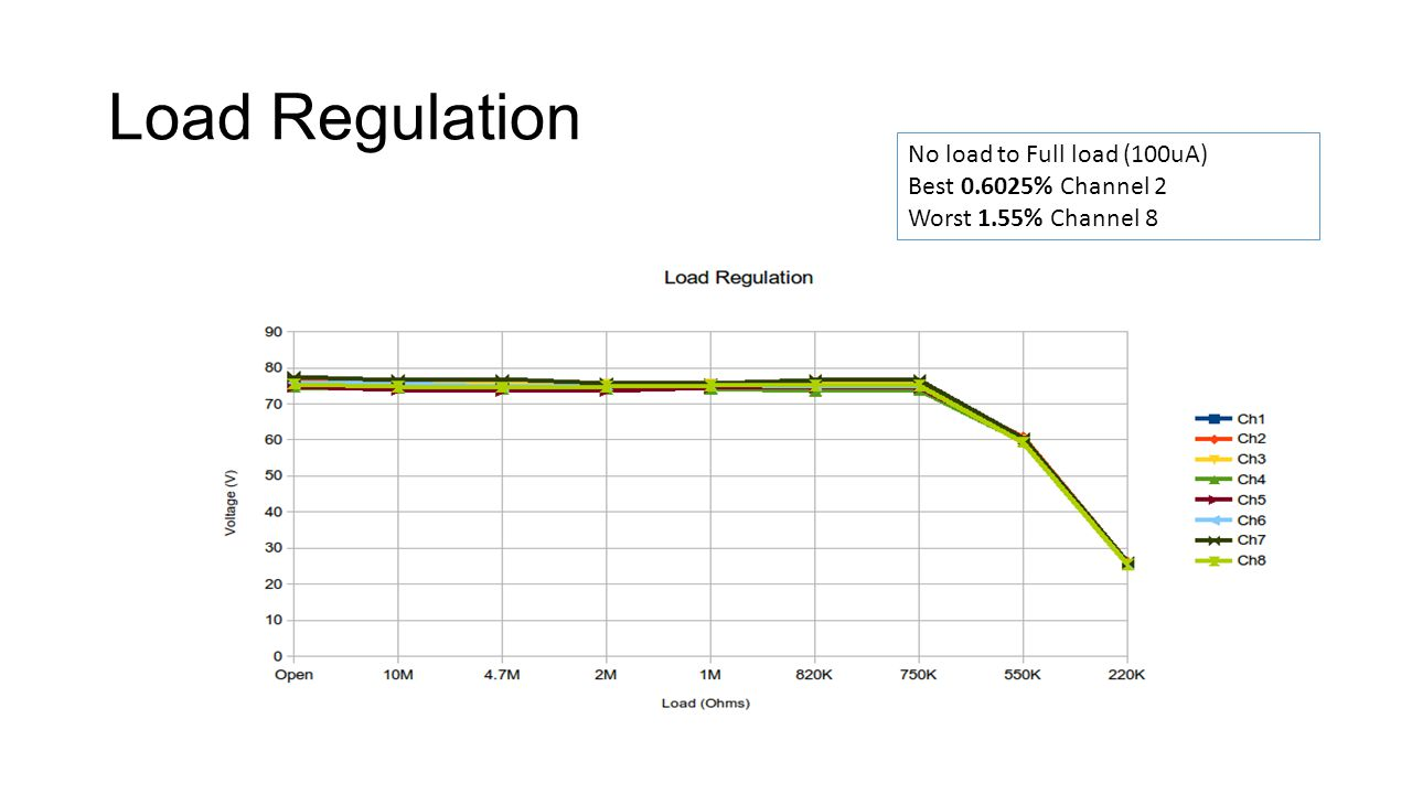Load Regulation No load to Full load (100uA) Best 0.6025% Channel 2 Worst 1.55% Channel 8
