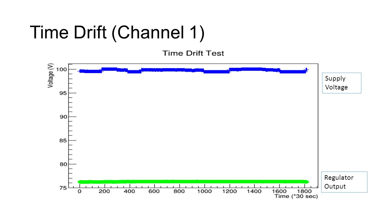 Time Drift (Channel 1) Supply Voltage Regulator Output