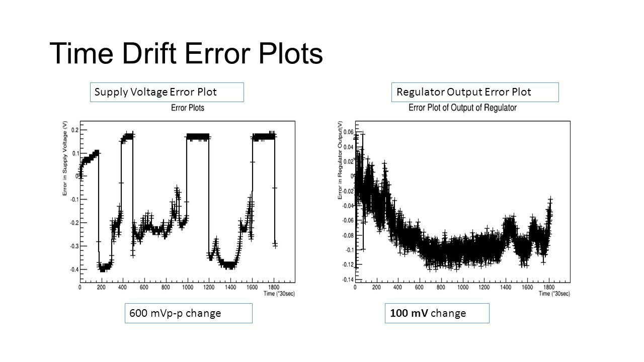 Time Drift Error Plots 600 mVp-p change100 mV change Supply Voltage Error PlotRegulator Output Error Plot