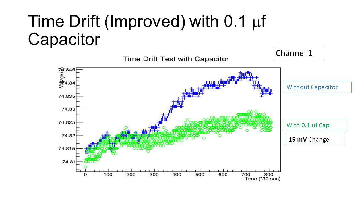 Time Drift (Improved) with 0.1  f Capacitor Without Capacitor With 0.1 uf Cap 15 mV Change Channel 1