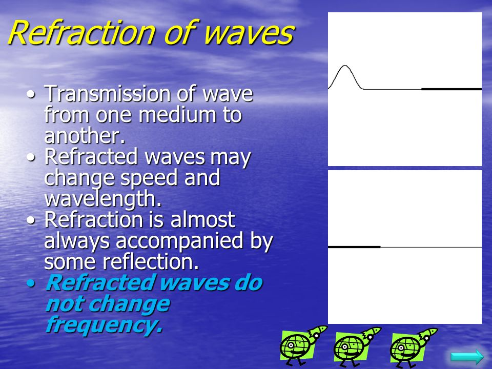 Reflection Types Fixed-end reflection: The wave reflects with inverted phase. Fixed-end reflection: The wave reflects with inverted phase. Open-end re