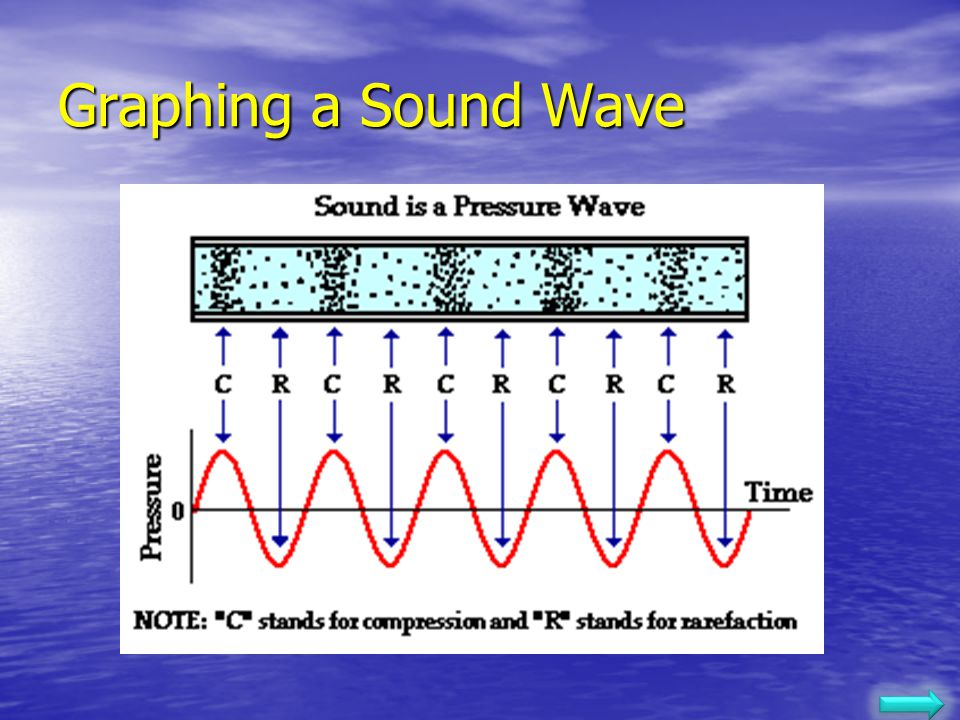 Pure Sounds Sounds are longitudinal waves, but if we graph them right, we can make them look like transverse waves. Sounds are longitudinal waves, but