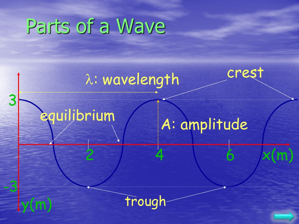 Mechanical Wave A mechanical wave is a disturbance which propagates through a medium with little or no net displacement of the particles of the medium