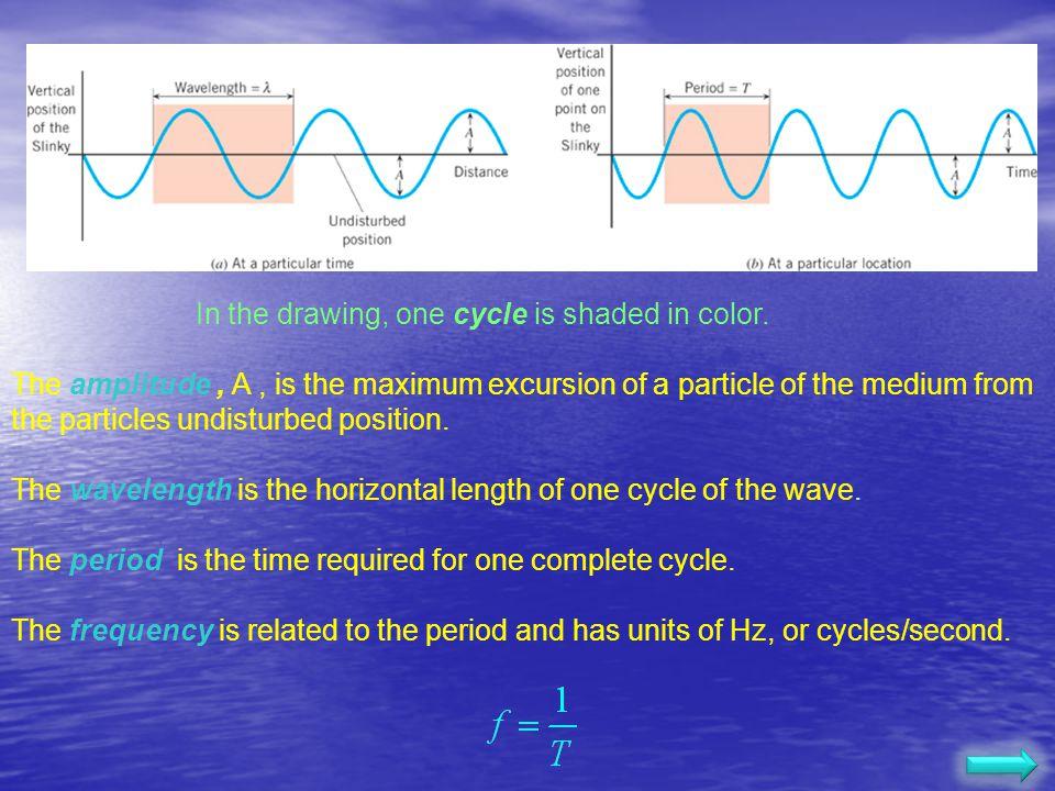 Parts of a Wave 3 -3 246 x(m) y(m) A: amplitude : wavelength crest trough equilibrium