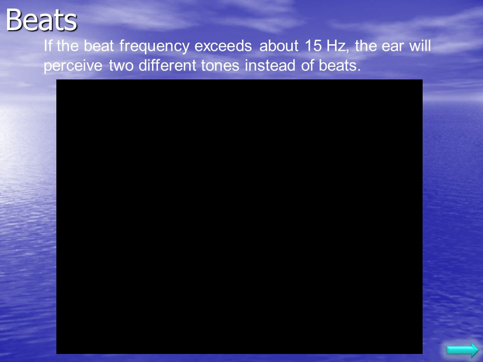 The beat frequency is Two waves of different frequency Superposition of the above waves