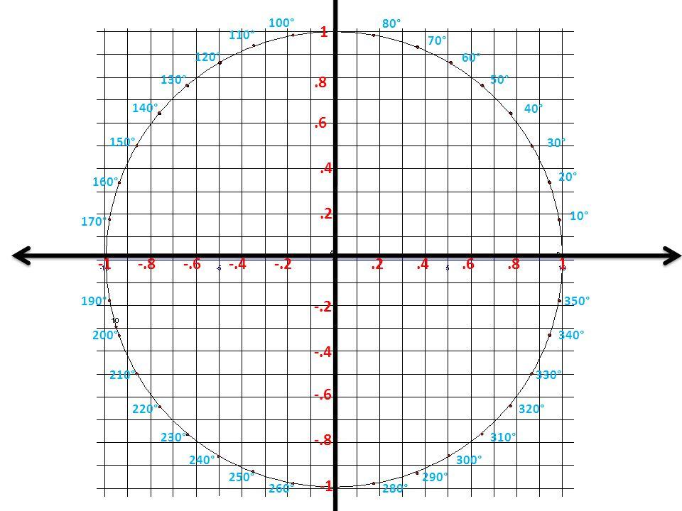 60° 70° 80° 100° 110° 120° 130° 150° 160° 170° 190° 200° 210° 220° 230° 240° 250° 280° 290° 300° 310°.2.4.6.81-.8-.6-.4-.2.2.4.6.8 1 -.2 -.4 -.6 -.8 10° 20° 30° 40° 50° 140° 260° 320° 330° 340° 350°