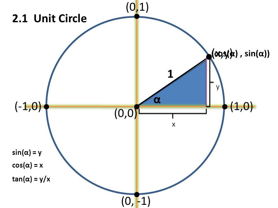 (1,0) (0,1) (-1,0) (0, -1) α (x,y) x y 1 sin(α) = y cos(α) = x (cos(α), sin(α)) (0,0) tan(α) = y/x 2.1 Unit Circle