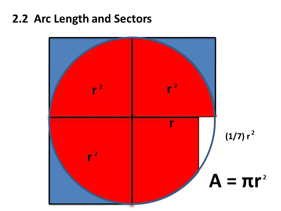 2.2 Arc Length and Sectors r r 2 r 2 r 2 (1/7) r 2 A = πr 2