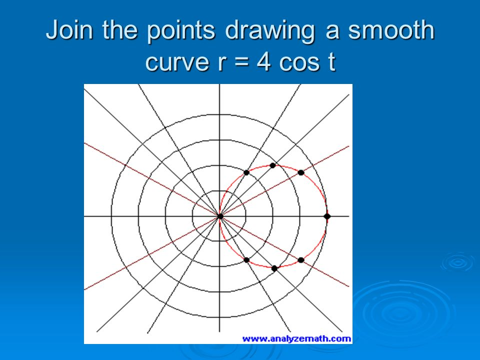 Join the points drawing a smooth curve r = 4 cos t