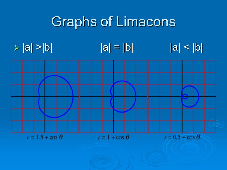 Graphs of Limacons  |a| >|b| |a| = |b| |a| |b| |a| = |b| |a| < |b|