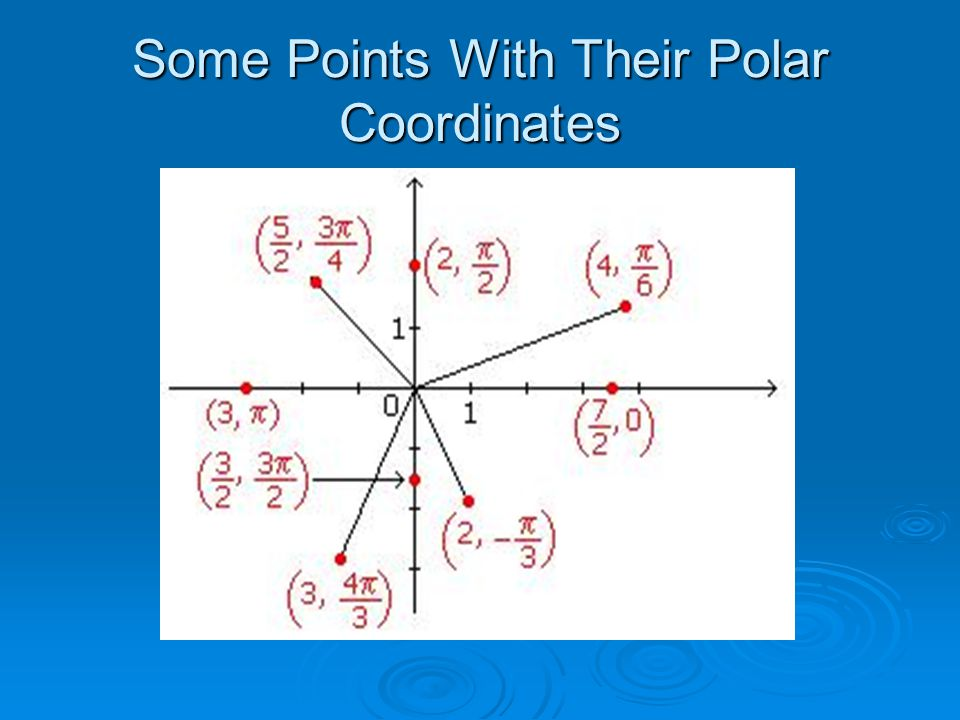 Polar Equations of Straight Lines θ = α, for any fixed angle α. Exp: θ = π/4