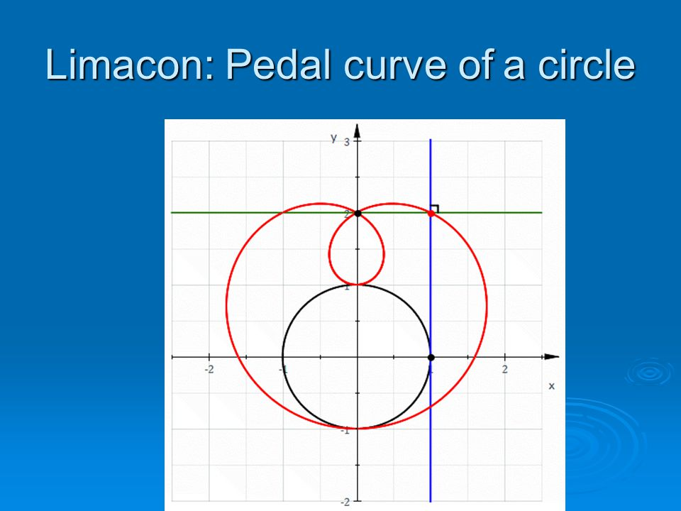 Limacon: Pedal curve of a circle