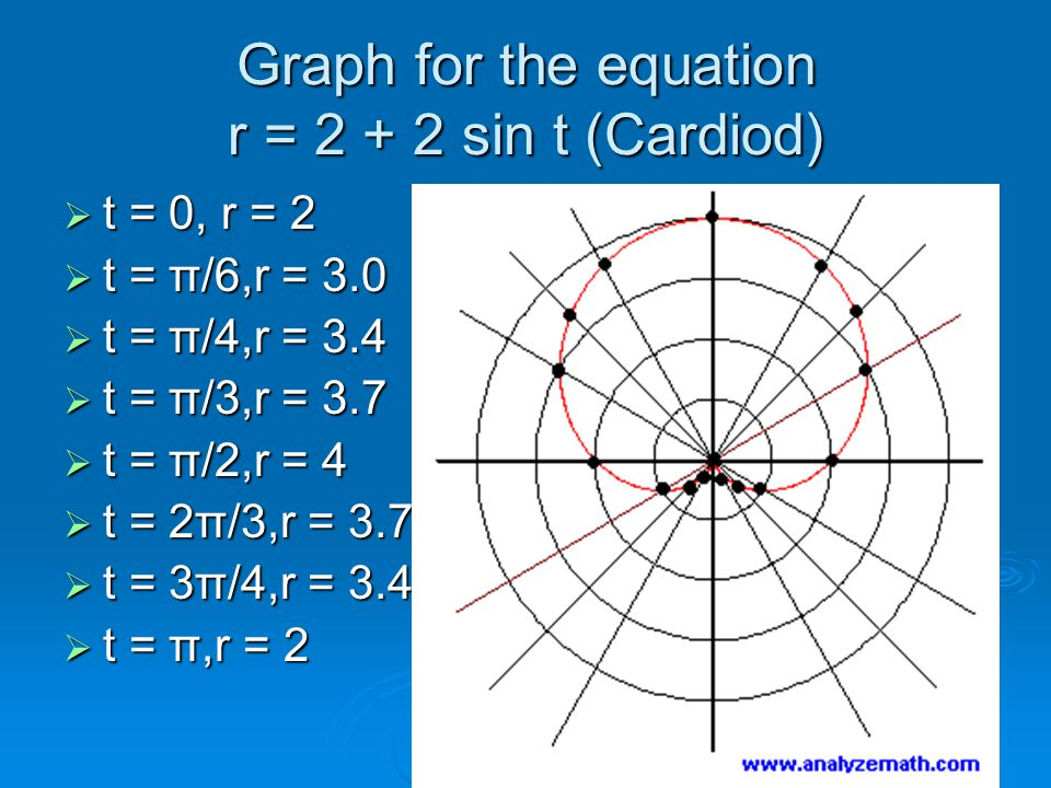Graph for the equation r = 2 + 2 sin t (Cardiod)  t = 0, r = 2  t = π/6,r = 3.0  t = π/4,r = 3.4  t = π/3,r = 3.7  t = π/2,r = 4  t = 2π/3,r = 3