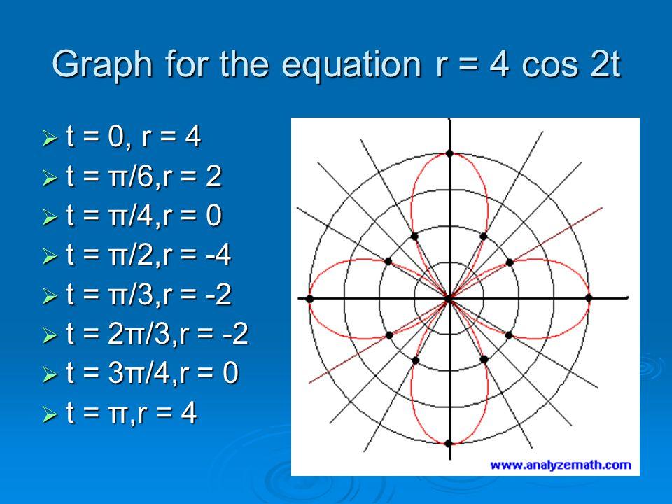 Graph for the equation r = 4 cos 2t  t = 0, r = 4  t = π/6,r = 2  t = π/4,r = 0  t = π/2,r = -4  t = π/3,r = -2  t = 2π/3,r = -2  t = 3π/4,r = 0  t = π,r = 4