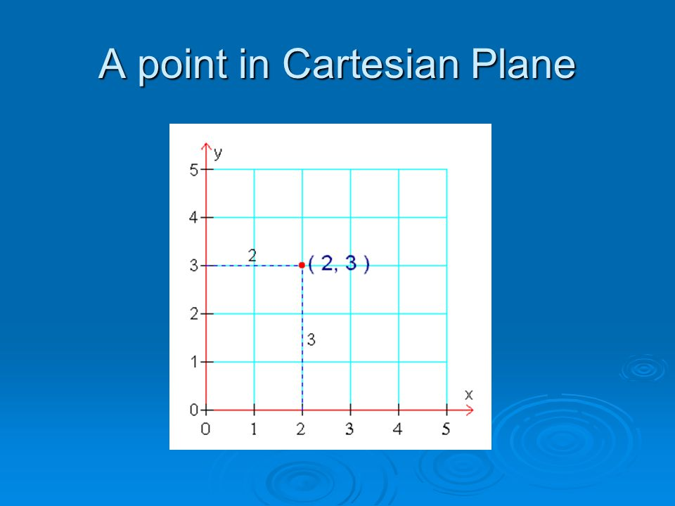 A point in Cartesian Plane