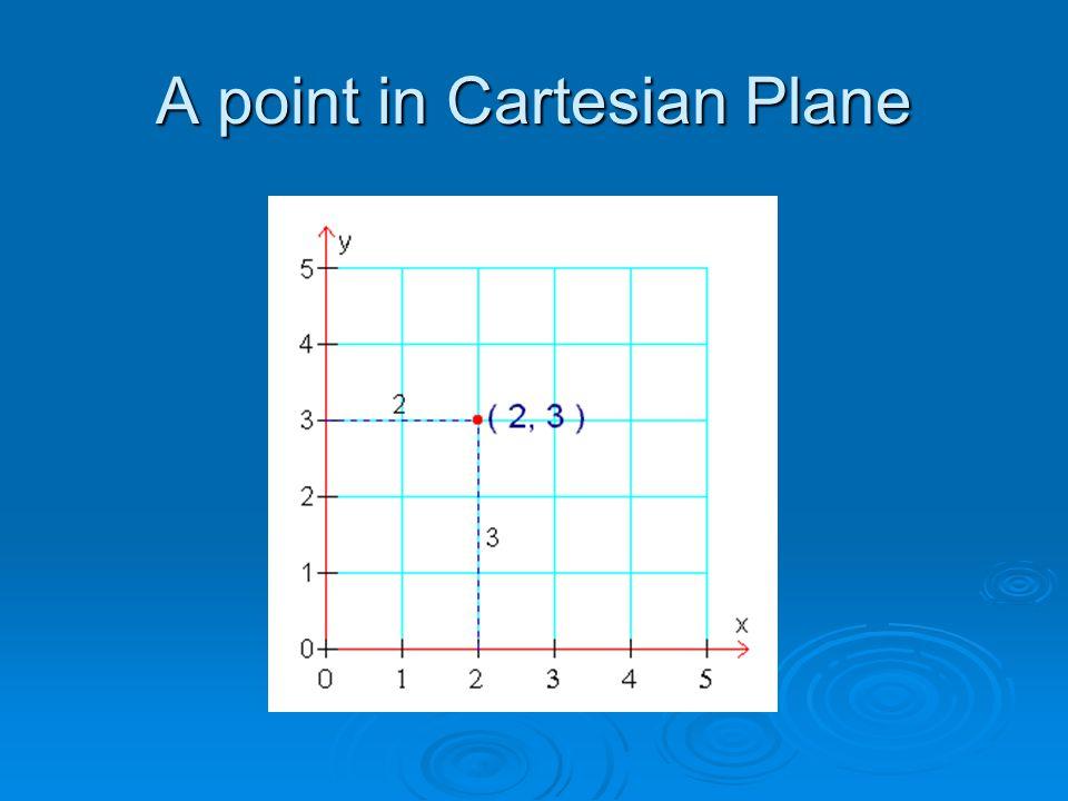 Polar Equations of Straight Lines  r Cos θ = k; or r = k Sec θ.