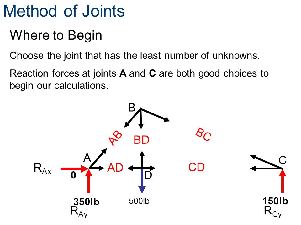 0 150lb 350lb Where to Begin Choose the joint that has the least number of unknowns. Reaction forces at joints A and C are both good choices to begin