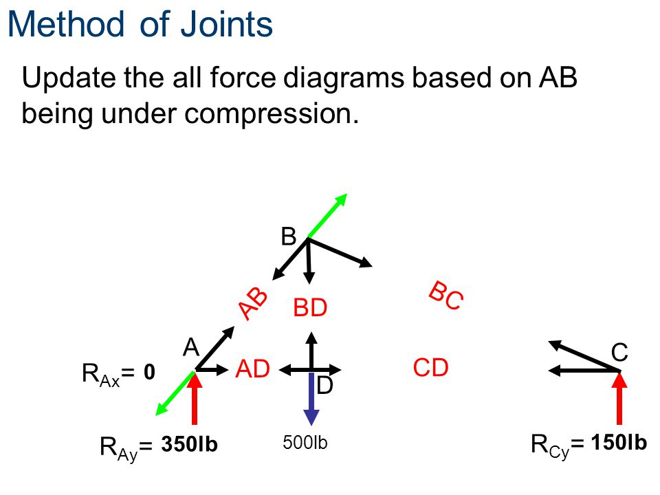 0 150lb 350lb Update the all force diagrams based on AB being under compression. Method of Joints C A D B R Ay = R Cy = 500lb AB BC AD CD BD R Ax =