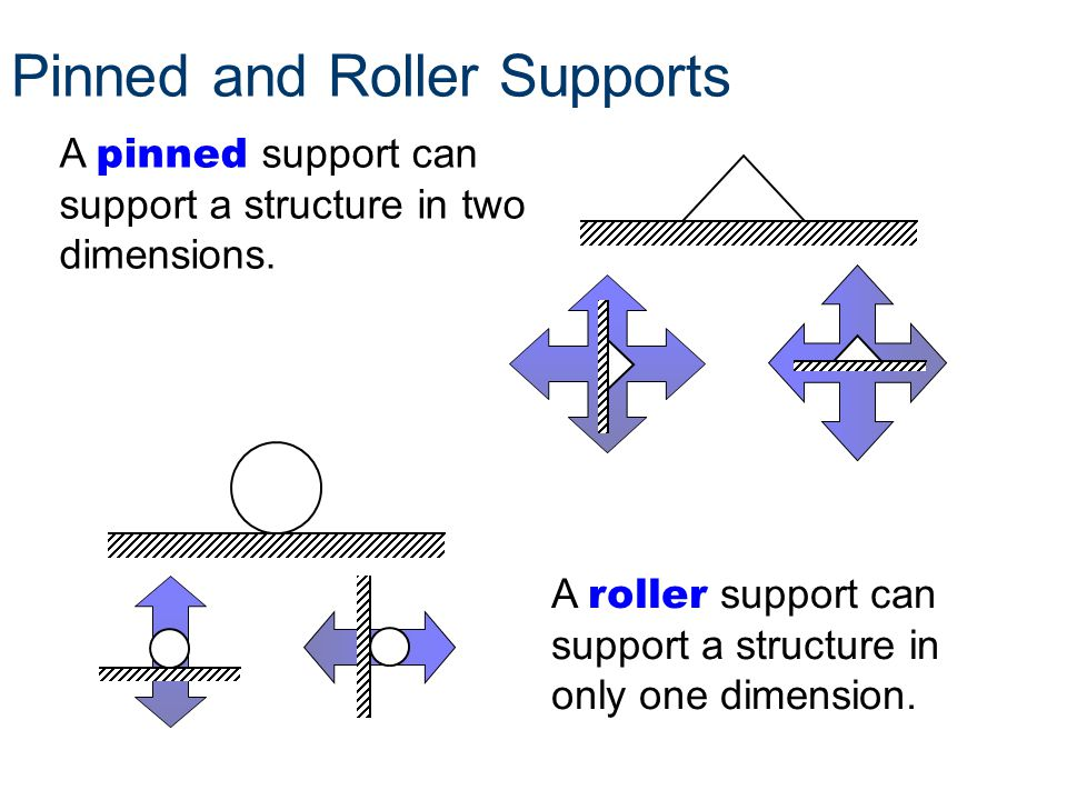 Pinned and Roller Supports A pinned support can support a structure in two dimensions. A roller support can support a structure in only one dimension.