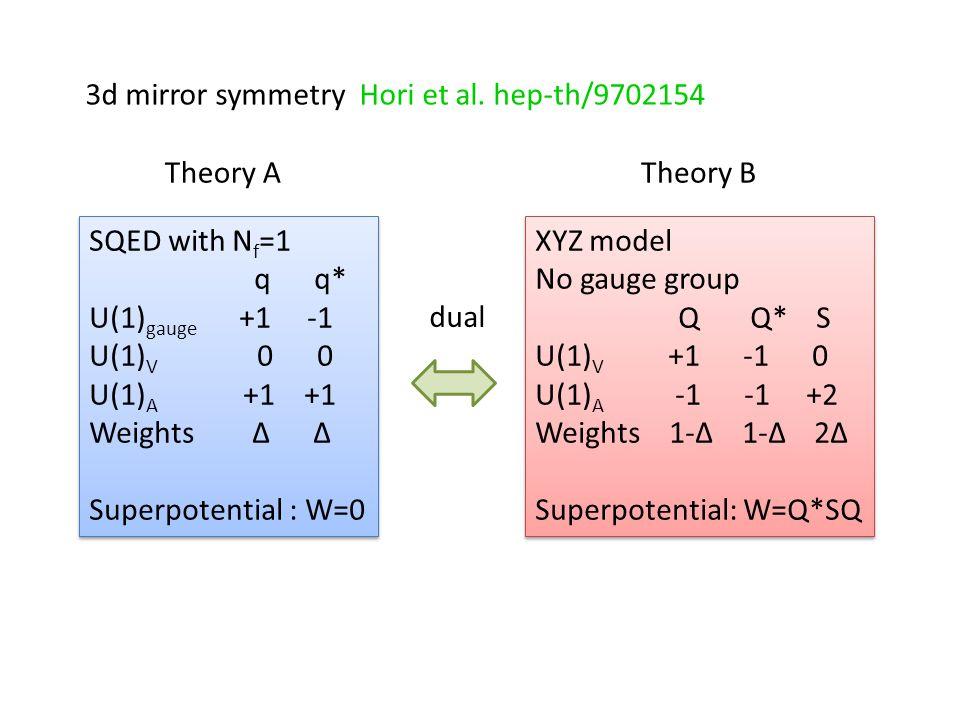 3d mirror symmetry Hori et al. hep-th/9702154 SQED with N f =1 q q* U(1) gauge +1 -1 U(1) V 0 0 U(1) A +1 +1 Weights Δ Δ Superpotential : W=0 SQED wit