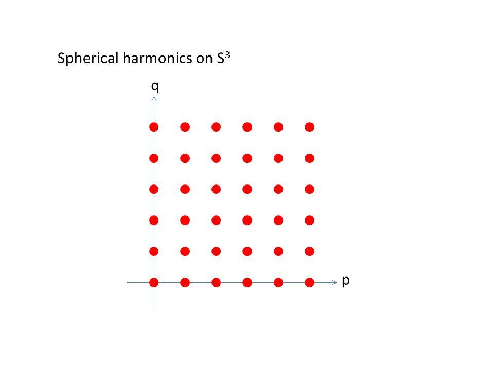 p q Spherical harmonics on S 3