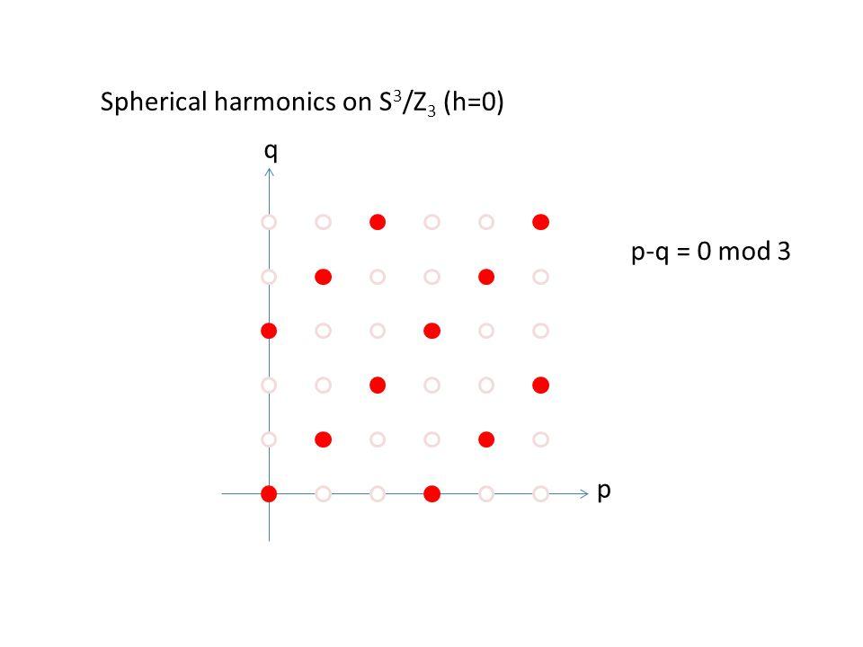 p q Spherical harmonics on S 3 /Z 3 (h=0) p-q = 0 mod 3