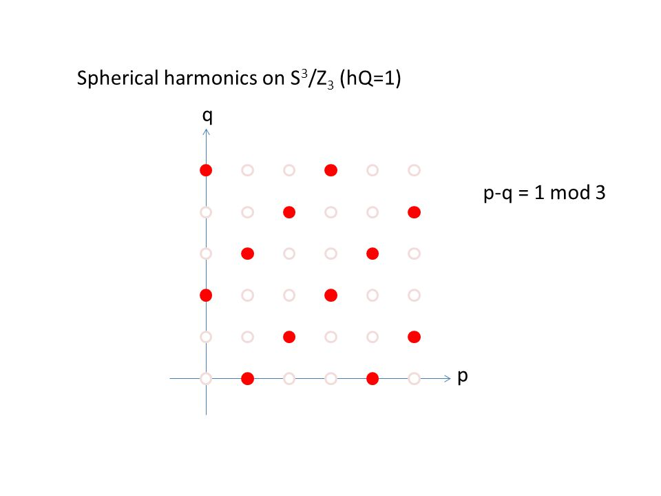 p q Spherical harmonics on S 3 /Z 3 (hQ=1) p-q = 1 mod 3
