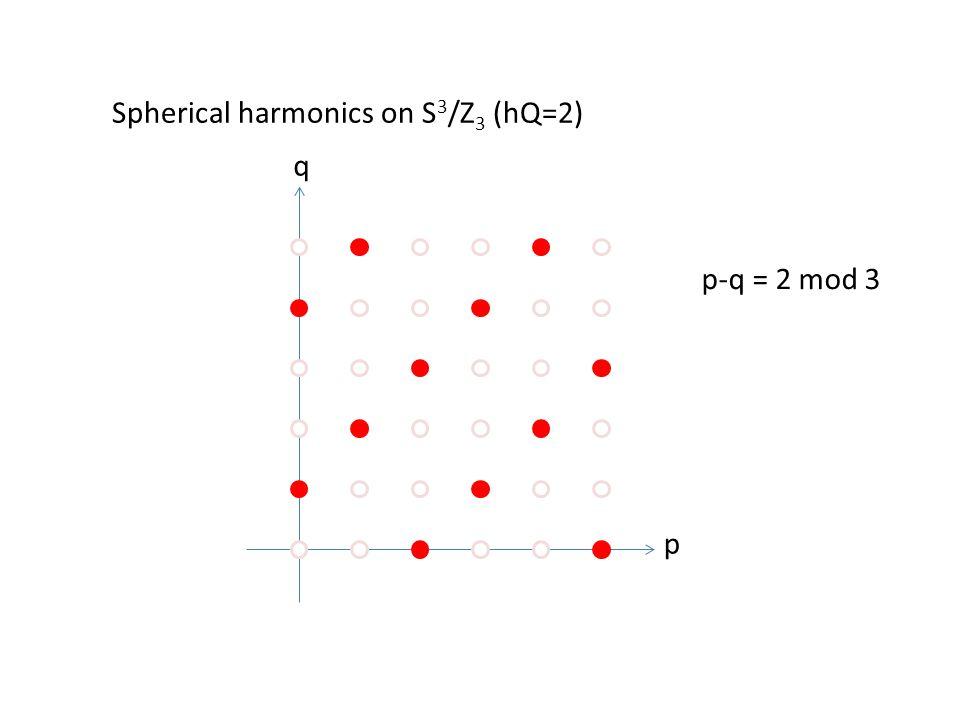 p q Spherical harmonics on S 3 /Z 3 (hQ=2) p-q = 2 mod 3