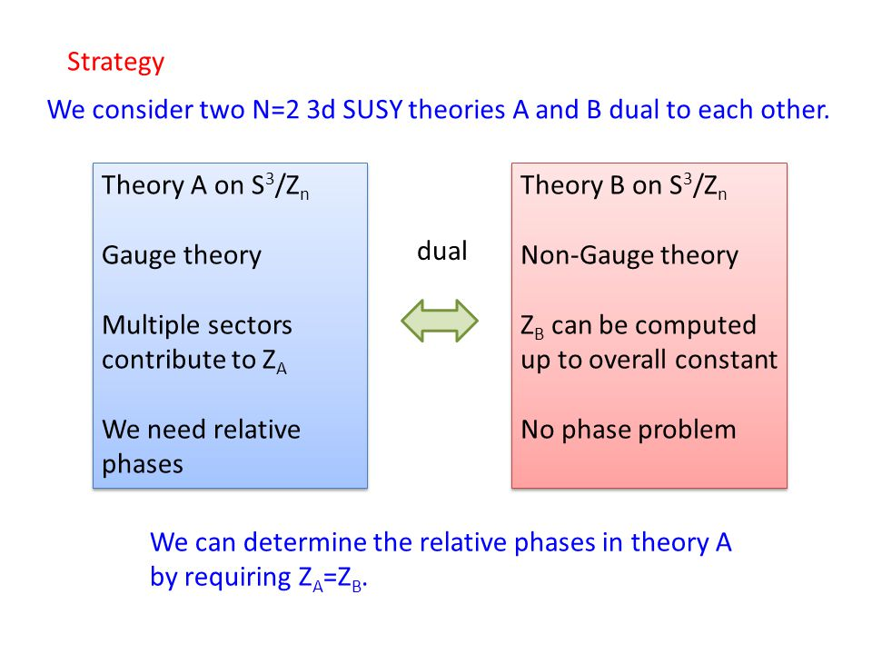 We consider two N=2 3d SUSY theories A and B dual to each other. Theory A on S 3 /Z n Gauge theory Multiple sectors contribute to Z A We need relative