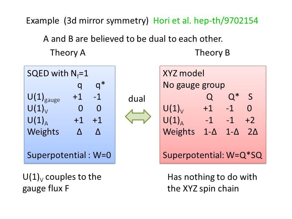 Example (3d mirror symmetry) Hori et al.