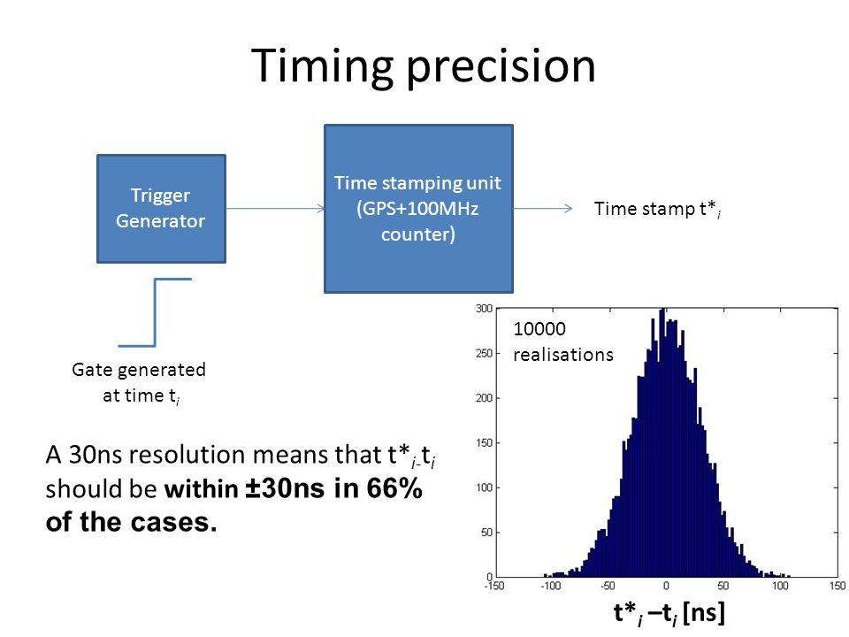 Timing precision Time stamping unit (GPS+100MHz counter) Trigger Generator Gate generated at time t i Time stamp t* i t* i –t i [ns] A 30ns resolution means that t* i- t i should be within ±30ns in 66% of the cases.