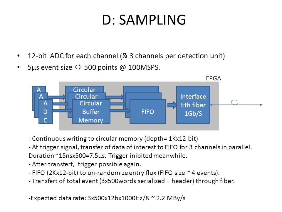 12-bit ADC for each channel (& 3 channels per detection unit) 5µs event size  500 points @ 100MSPS.
