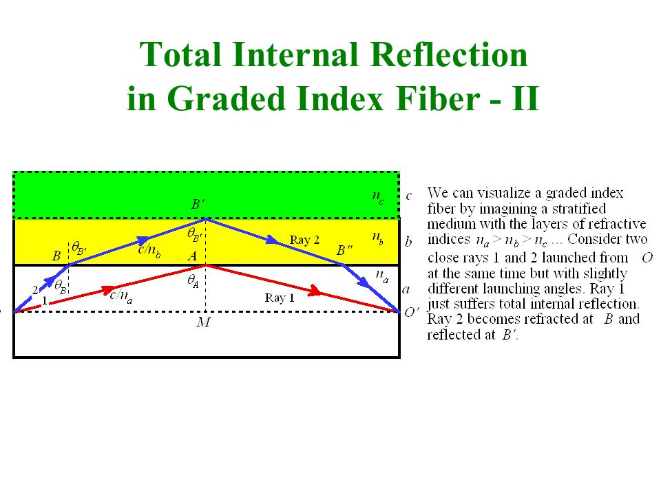 Total Internal Reflection in Graded Index Fiber - II