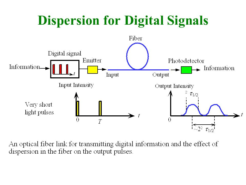 Dispersion for Digital Signals