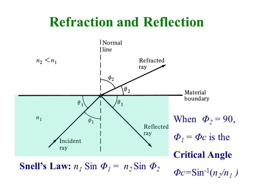 Refraction and Reflection Snell's Law: n 1 Sin Φ 1 = n 2 Sin Φ 2 When Φ 2 = 90, Φ 1 = Φc is the Critical Angle Φc=Sin -1 (n 2 /n 1 )
