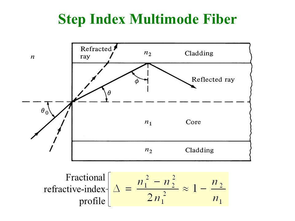 Step Index Multimode Fiber Fractional refractive-index profile