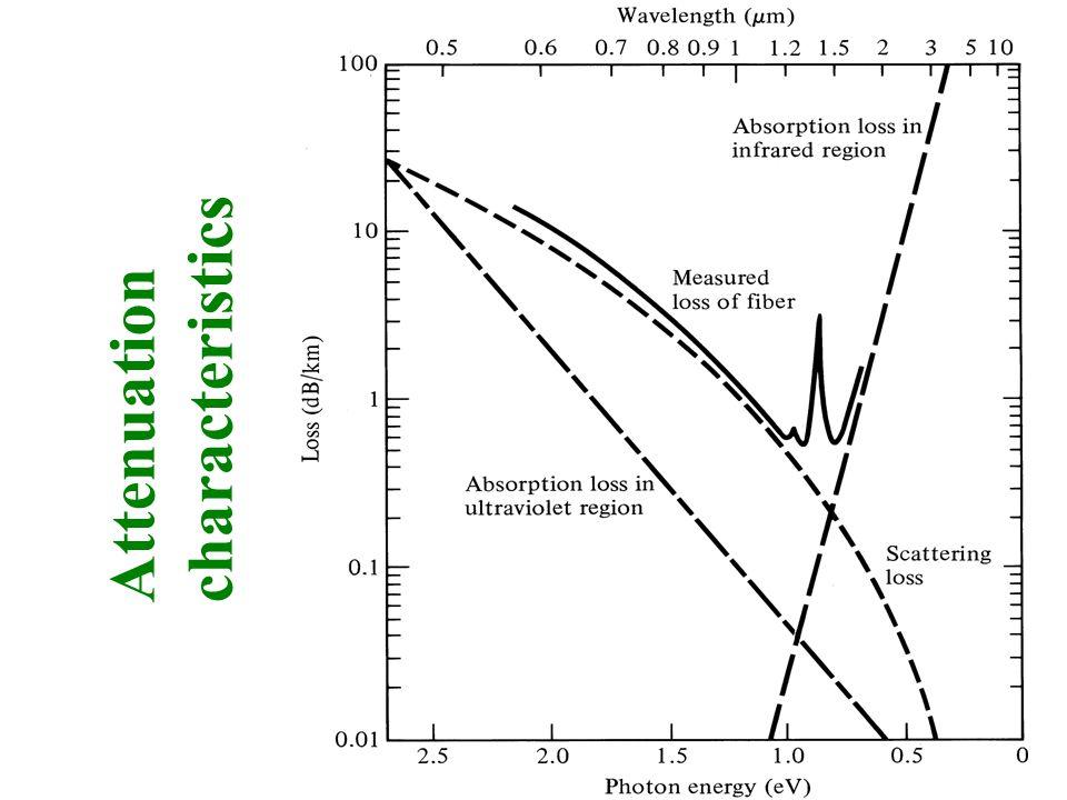 Attenuation characteristics
