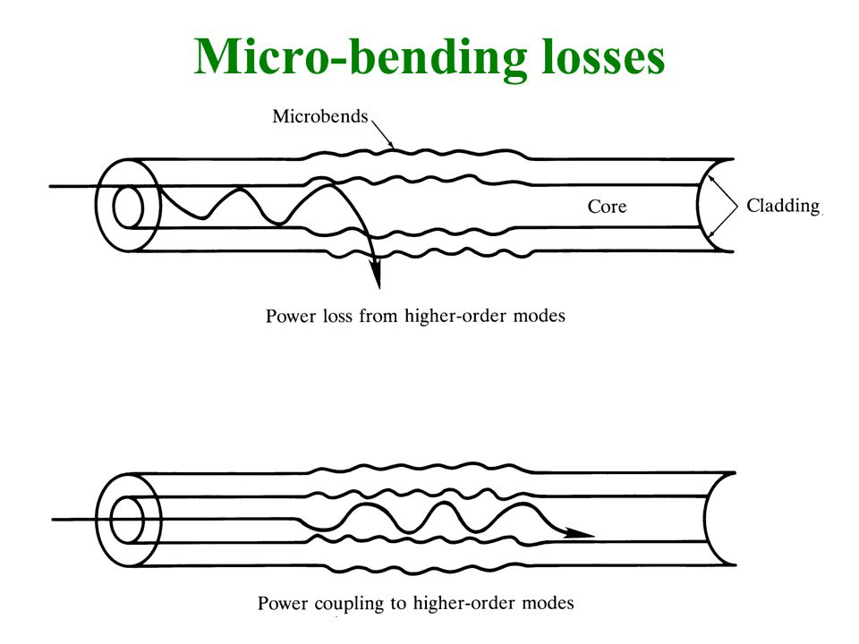 Micro-bending losses
