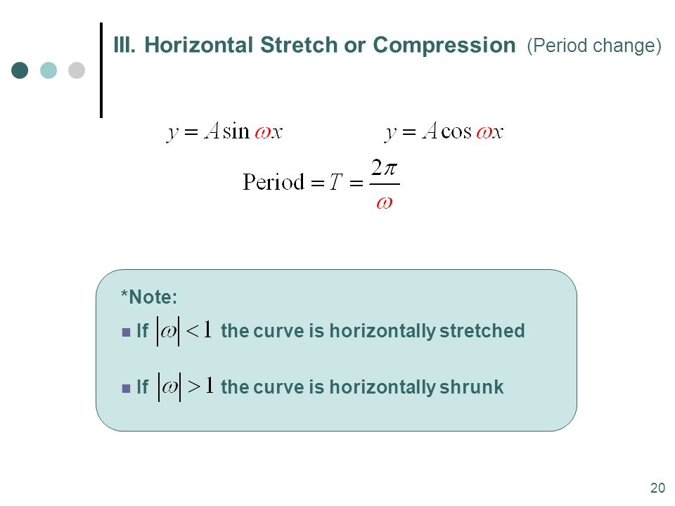 20 *Note: If the curve is horizontally stretched If the curve is horizontally shrunk III. Horizontal Stretch or Compression (Period change)
