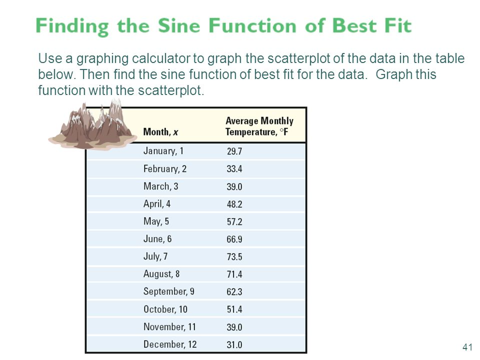 Use a graphing calculator to graph the scatterplot of the data in the table below. Then find the sine function of best fit for the data. Graph this fu
