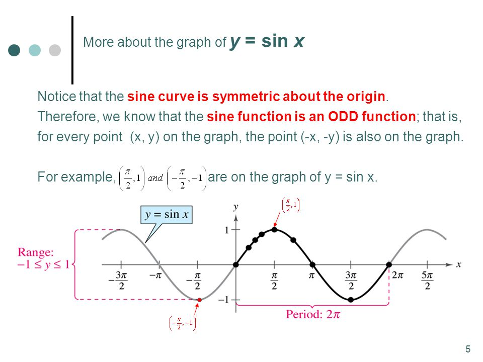 5 Notice that the sine curve is symmetric about the origin. Therefore, we know that the sine function is an ODD function; that is, for every point (x,