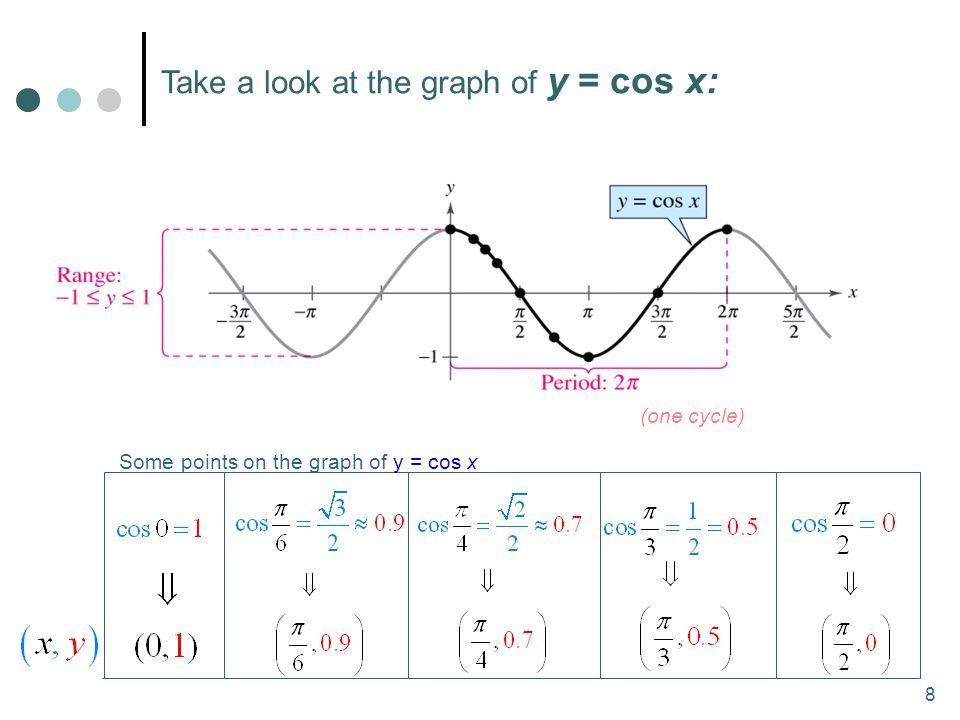 8 Take a look at the graph of y = cos x: (one cycle) Some points on the graph of y = cos x