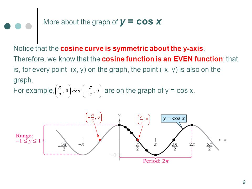 9 Notice that the cosine curve is symmetric about the y-axis. Therefore, we know that the cosine function is an EVEN function; that is, for every poin