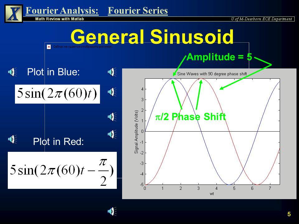 Fourier Analysis:Fourier Series 45 Plot the Magnitude Response